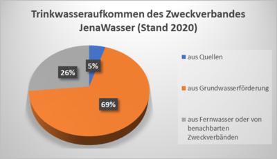 Trinkwasseraufkommen des Zweckverbandes JenaWasser